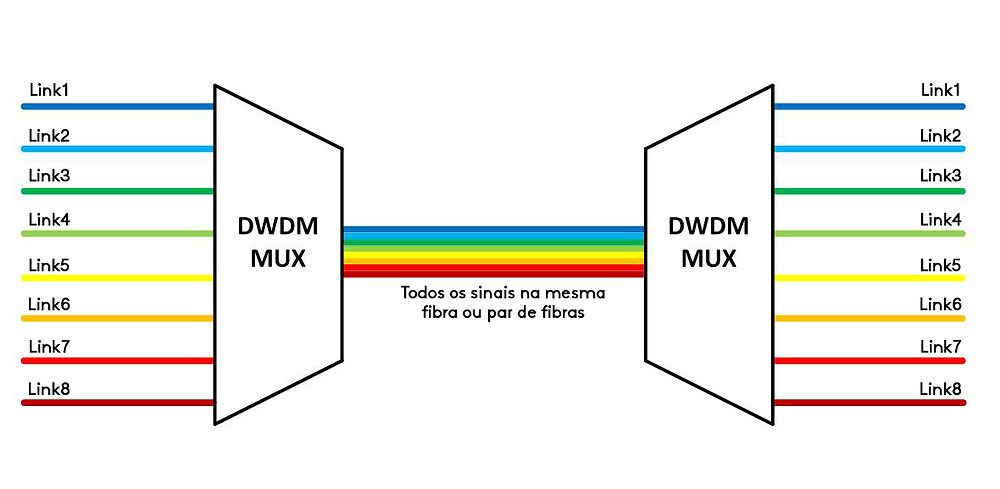 O que é DWDM