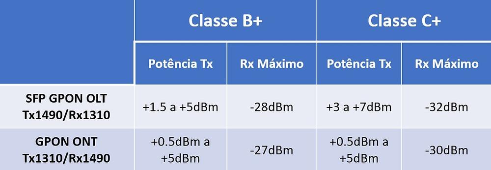 Especificações laser B+ e C+