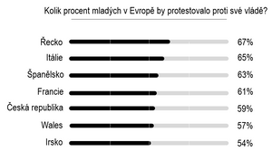 Kolik procent mladých v Evropě by protestovalo proti své vládě?