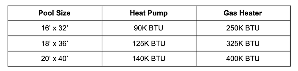 How to choose the right size swimming pool heater or heat pump based on size and BTU