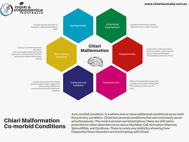 Chiari Malformation  Co-morbid Condition