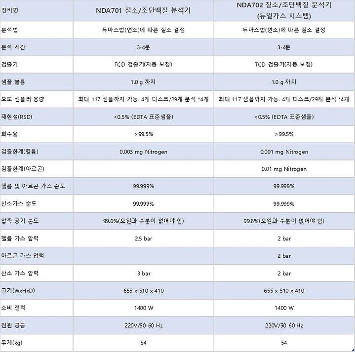 Dumas NDA series comparison table.jpg
