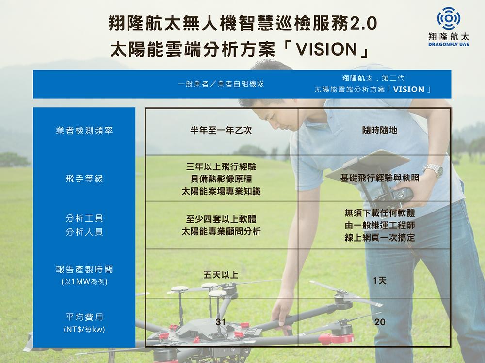 翔隆第二代太陽能智慧巡檢服務與一般業者比較表。圖片來源:翔隆航太