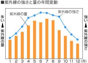 オーパスから季節ケアのお知らせ!!
