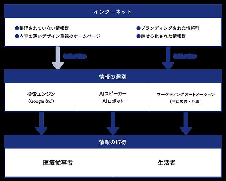 株式会社DEPOC 現代の情報の流れ