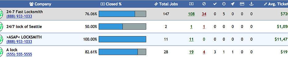 PowerDispatch  - Companies Statistics