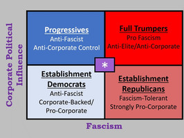 Coming realignment? America's new political spectrum