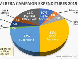 How to drop $1 million in campaign money without really trying