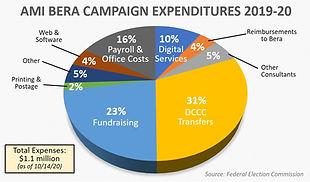 Ami Bera Expenses pie chart.jpg