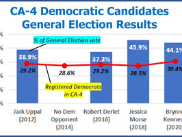 After double-digit loss, best chance to beat McClintock (R-CA4) may rely on redistricting