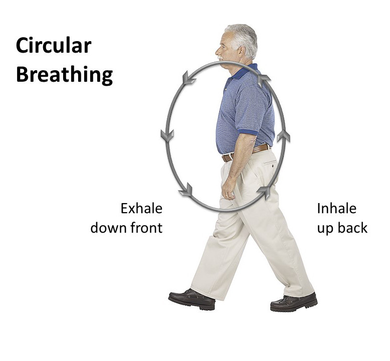 This is a great way to get energy moving, circular breathing, out through the mouth, in through the nose