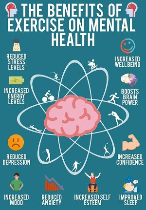 Amazing benefits of exercise- reduced stress levels, reduced anxiety, reduced depression, increased mood, improved sleep