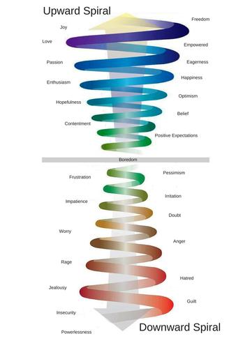 Upward and downward spiral of human emotion