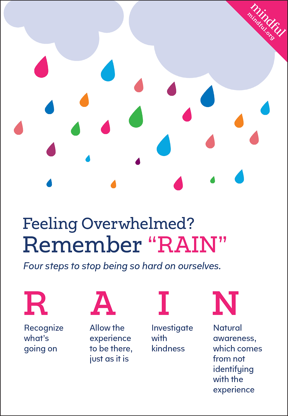 The 4 steps to the RAIN R.A.I.N. method for anxiety or feeling overwhelmed.