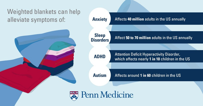 Many benefits of weighted blankets according to Penn Medicine