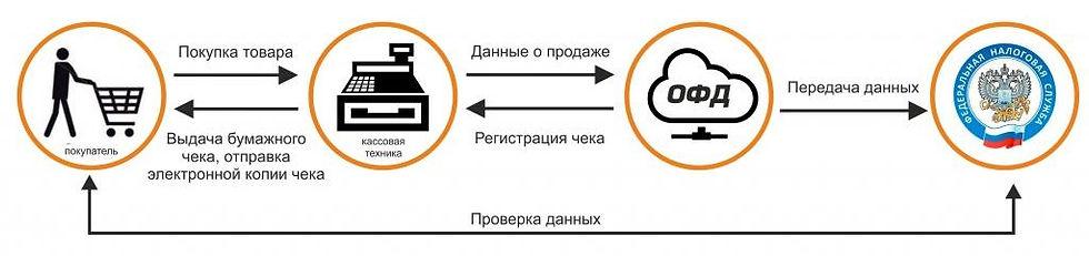 Схема передачи чеков