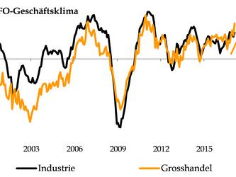Deutschland hängt USA beim Wirtschaftswachstum ab