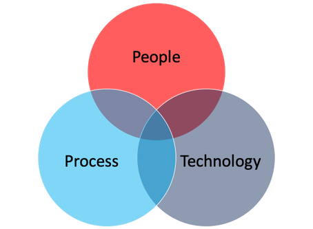 People, Process or Technology...Which is more important?