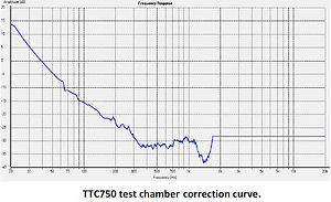 TTC750 correction curve.JPG