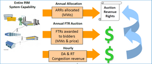ARR/FTR Relationship: ARRs provide a revenue stream to the firm transmission customers, as a result of the FTR Auction, to hedge against congestion charges.