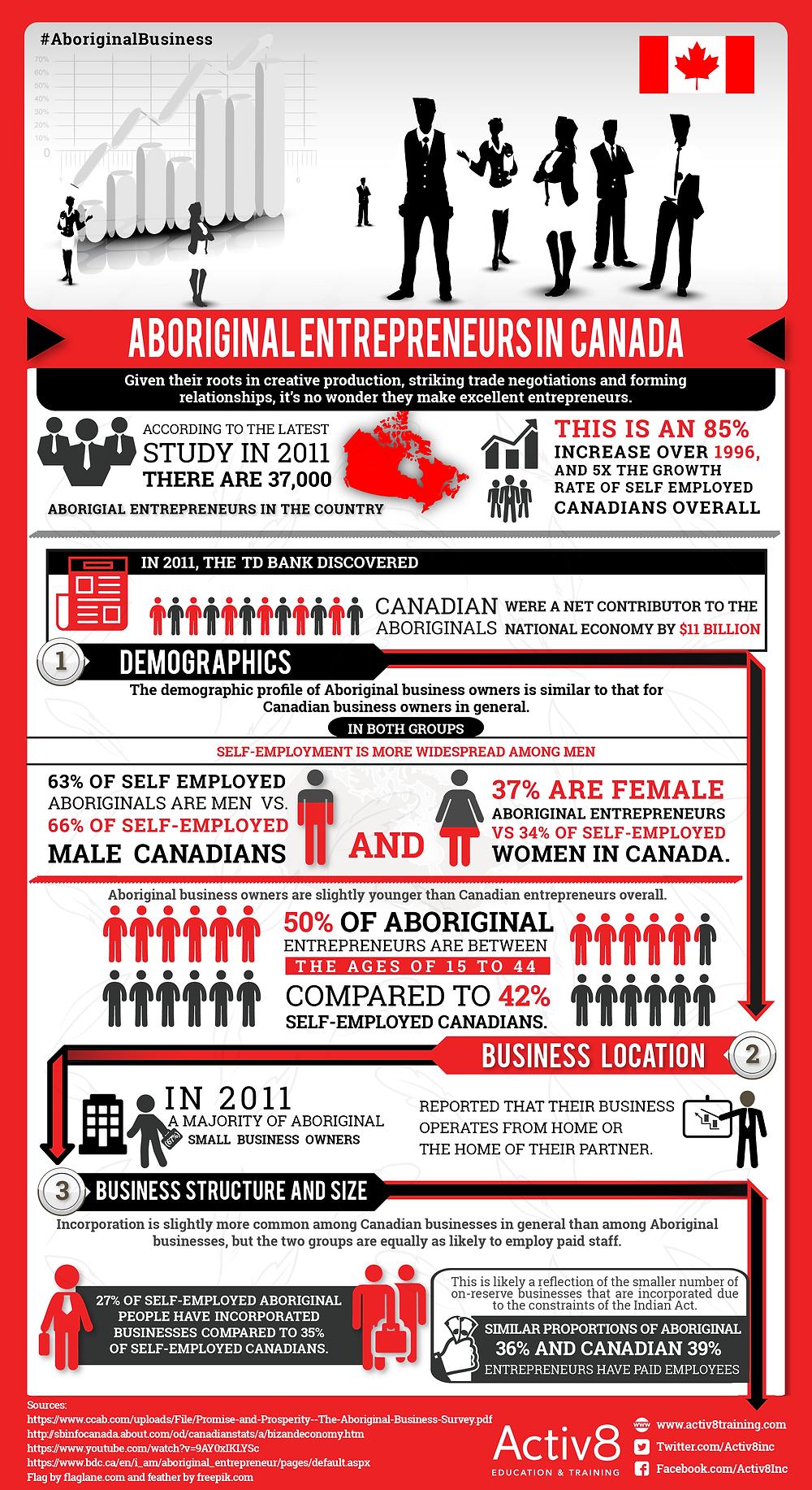 Aboriginal Entrepreneurs In Canada Infographic