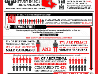 Canadian Aboriginal Entrepreneurs Innovating At Unprecedented Levels - Infographic