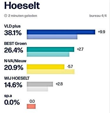 VLD-Plus gaat 2 zetels vooruit. NVA blijkt enigste verliezer in Hoeselt