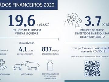 Boehringer Ingelheim vê momento positivo para os negócios em 2020, apesar do impacto da COVID-19