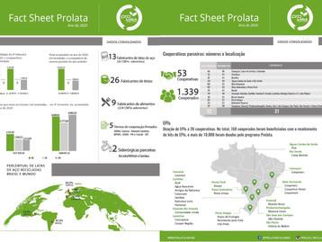 Prolata recicla mais de 22 mil toneladas de latas de aço em 2020