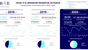 COVID-19 : IMMOBILIER RÉSIDENTIEL COMPARAISON DES ANNÉES 2018, 2019 ET 2020