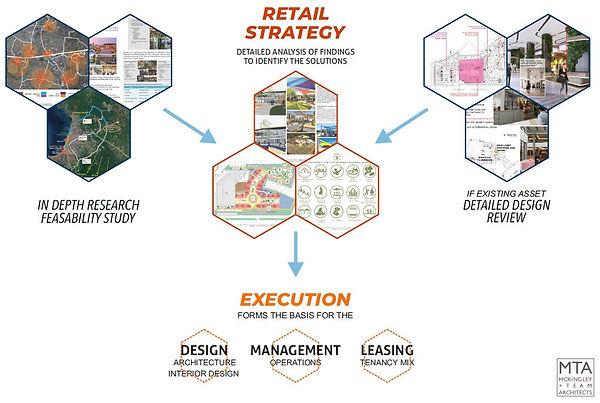 retail strategy.JPG