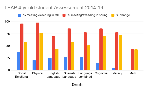 LEAP 4 yr old student Assessement 2014-1