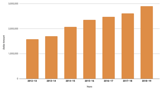 annual-growth-chart.png
