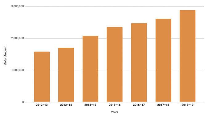 annual-growth-chart.jpg