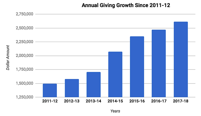 annual-giving.png