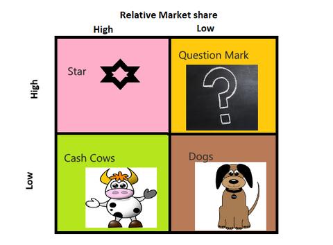 BCG Matrix- The Growth telling Matrix