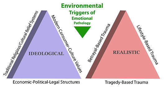 emotion pathology triggers2019.jpg