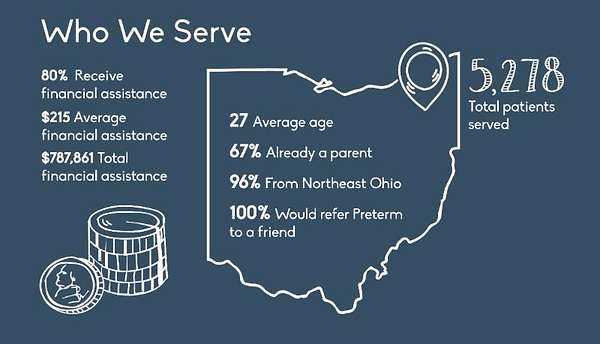 Who We Serve: average age, where patients come from, and more