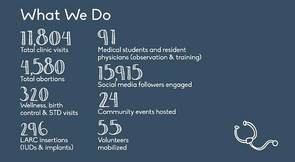 What We Do: number of patients served, number of procedures performed, and more
