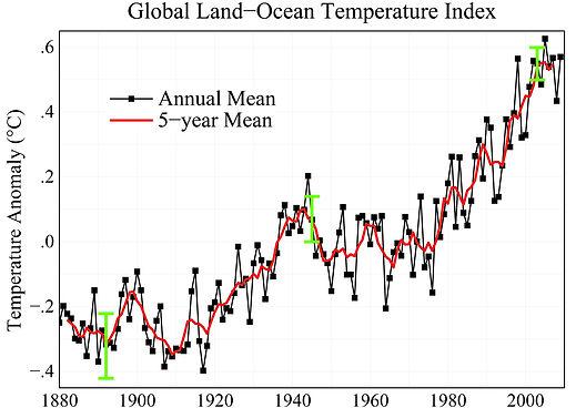 Global temperature trend NASA