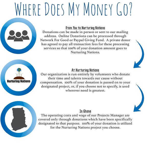Where Does My Money Go_.jpg