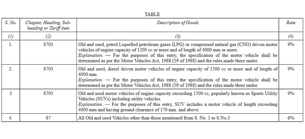 Used Car GST Tariff Schedule