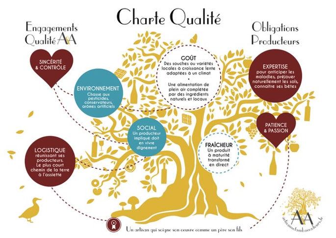 Charte qualité Artisans et Ambassadeurs