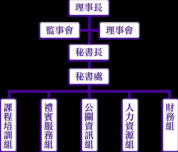 組織架構圖.png