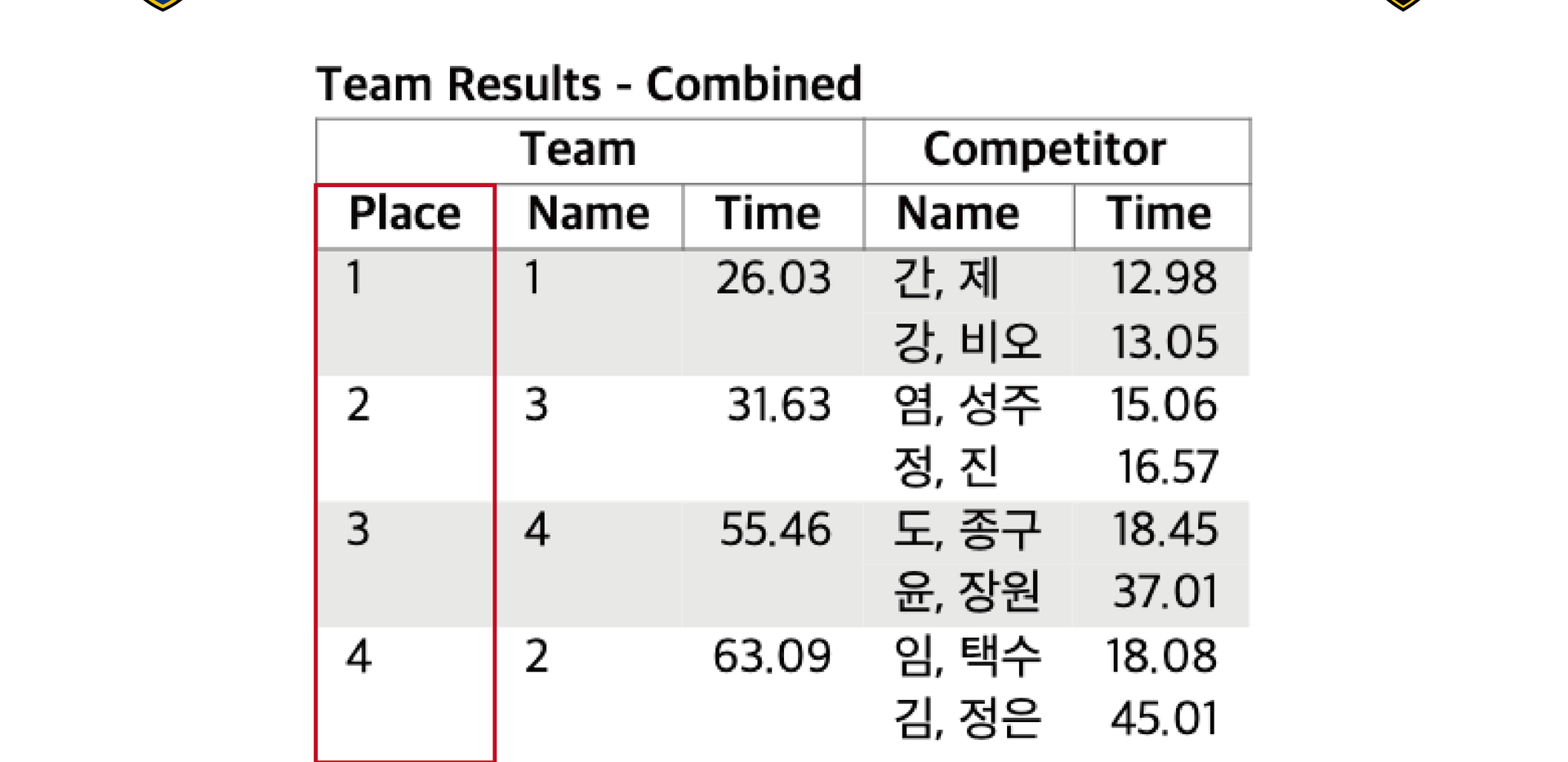 Team Results