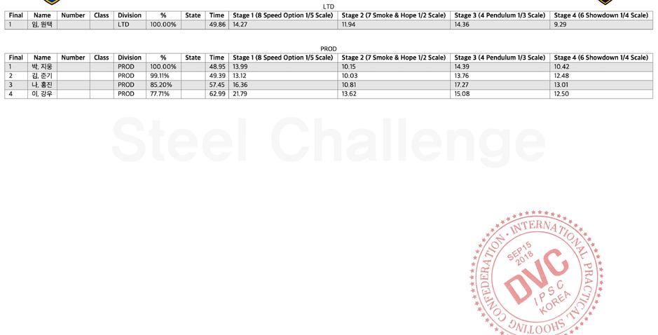 Steel Challenge Results
