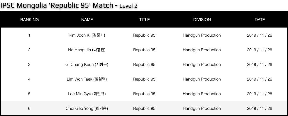 Republic 95 Korea Team Results
