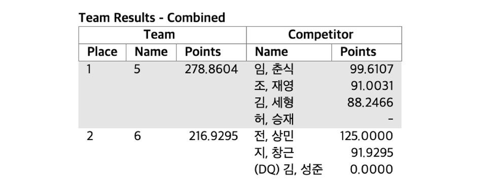Overall & Team Results