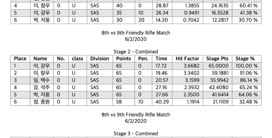 Rifle Stages