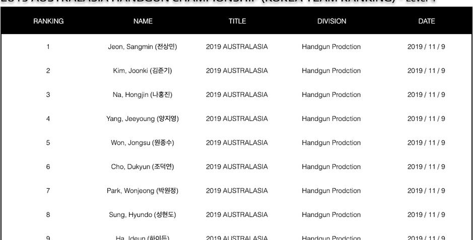 Australasia 2019 Korea Team Result